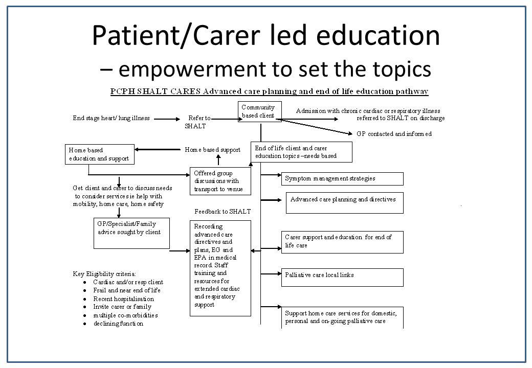 Patient/Carer led education – empowerment to set the topics
