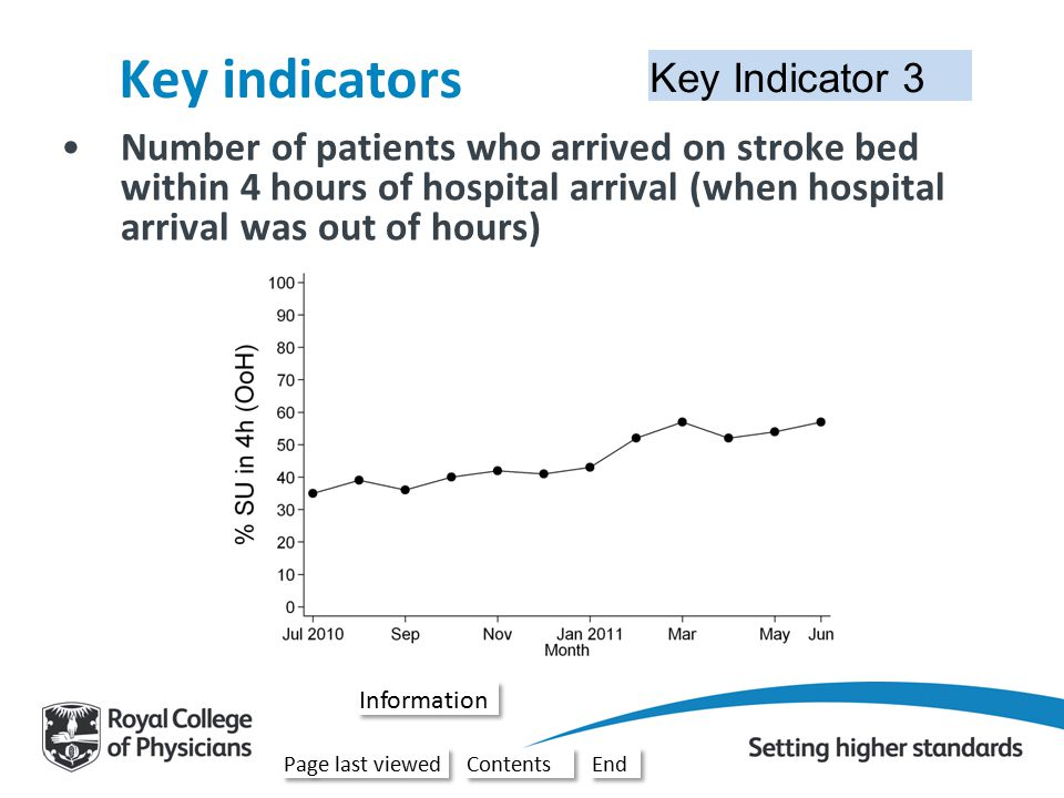 Key Indicator 3 Key indicators Number of patients who arrived on stroke bed within 4 hours of hospital arrival (when hospital arrival was out of hours) –This is based on stroke patients who arrived out of hours.