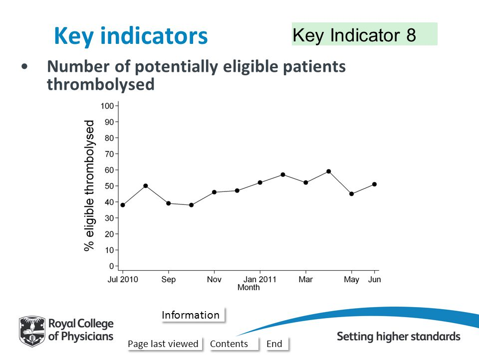 Key Indicator 8 Key indicators Number of potentially eligible patients thrombolysed –Eligible patients are those with infarction; aged 80 and under; whose onset of stroke to arrival at hospital time was less than 3 hours or who had their stroke in hospital; who did not refuse treatment; and who were not contra- indicated due to co-morbidity, medication or another reason.