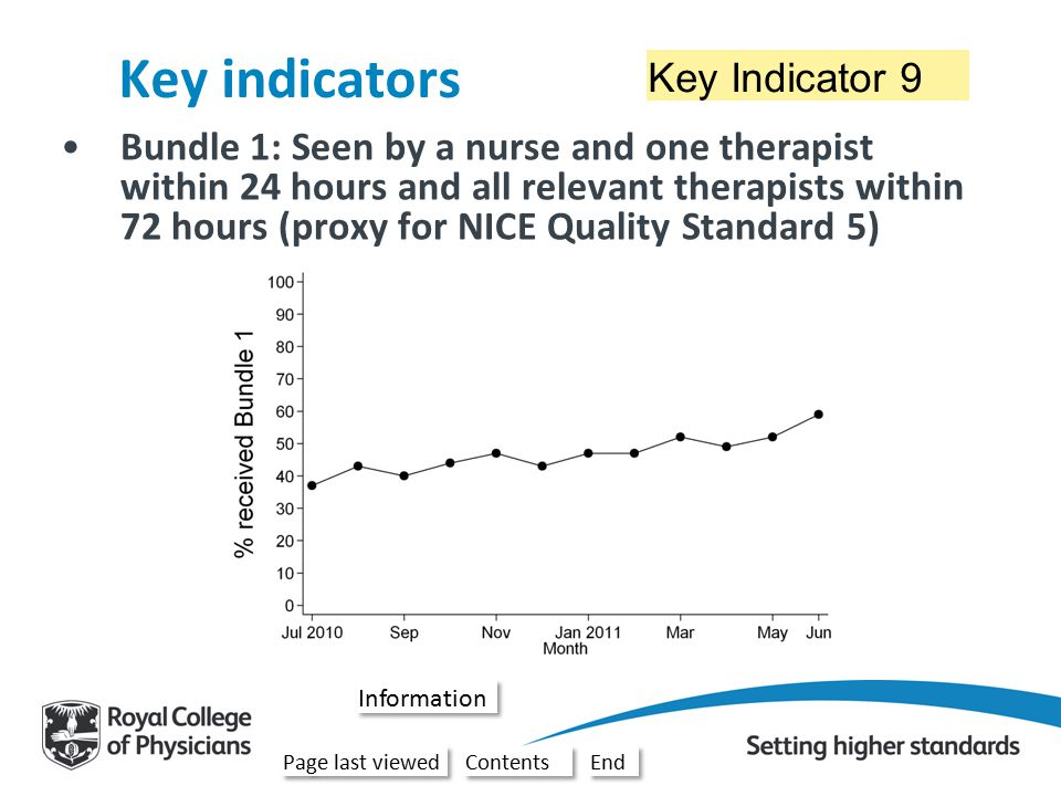 Key Indicator 9 Key indicators Bundle 1: Seen by a nurse and one therapist within 24 hours and all relevant therapists within 72 hours (proxy for NICE Quality Standard 5) –This is for stroke patients only.