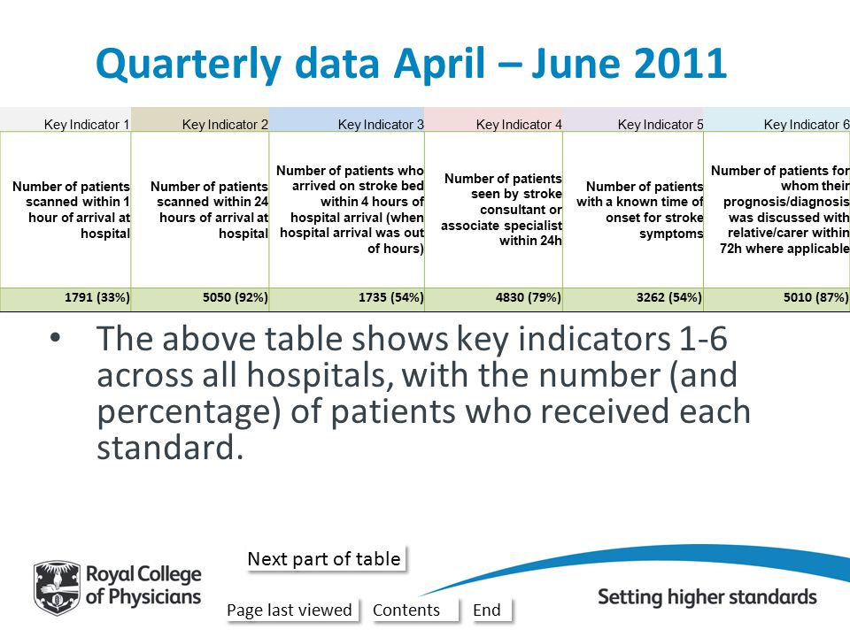 Key Indicator 7Key Indicator 8Key Indicator 9Key Indicator 10Key Indicator 11Key Indicator 12 Average Number of patients who had continence plan drawn up within 72h where applicable Number of potentially eligible patients thrombolysed Bundle 1: Seen by nurse and one therapist within 24h and all relevant therapists within 72h (proxy for NICE QS 5) Bundle 2: Nutrition screening and formal swallow assessment within 72 hours where appropriate Bundle 3: Patient s first ward of admission was stroke unit and they arrived there within four hours of hospital arrival Bundle 4: Patient given antiplatelet within 72h where appropriate and had adequate fluid and nutrition in all 24h periods Average of 12 key indicators 4221 (57%)1050 (49%)7905 (48%)14161 (82%)8917 (48%)9257 (56%)60 Annual data July 2010 – June 2011 The above table shows key indicators 7-12 across all hospitals, with the number (and percentage) of patients who received each standard.