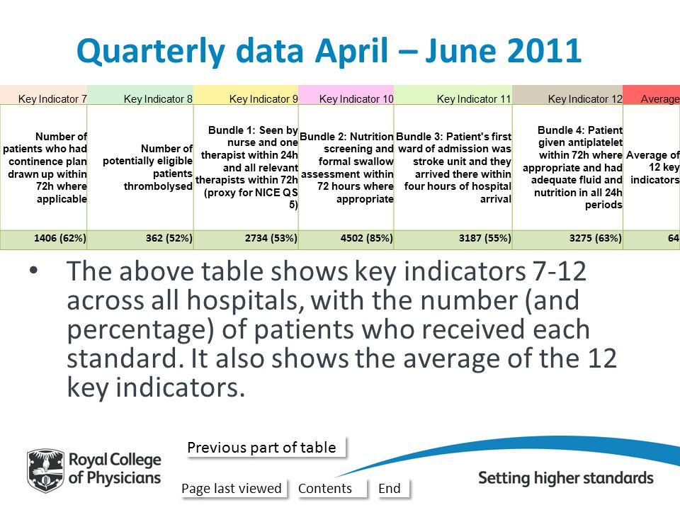 Key Indicator 1Key Indicator 2Key Indicator 3Key Indicator 4Key Indicator 5Key Indicator 6 Number of patients scanned within 1 hour of arrival at hospital Number of patients scanned within 24 hours of arrival at hospital Number of patients who arrived on stroke bed within 4 hours of hospital arrival (when hospital arrival was out of hours) Number of patients seen by stroke consultant or associate specialist within 24h Number of patients with a known time of onset for stroke symptoms Number of patients for whom their prognosis/diagnosis was discussed with relative/carer within 72h where applicable 1791 (33%)5050 (92%)1735 (54%)4830 (79%)3262 (54%)5010 (87%) Quarterly data April – June 2011 The above table shows key indicators 1-6 across all hospitals, with the number (and percentage) of patients who received each standard.