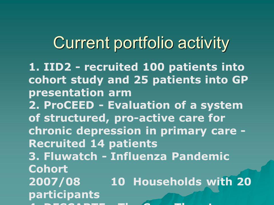 Current portfolio activity 1.