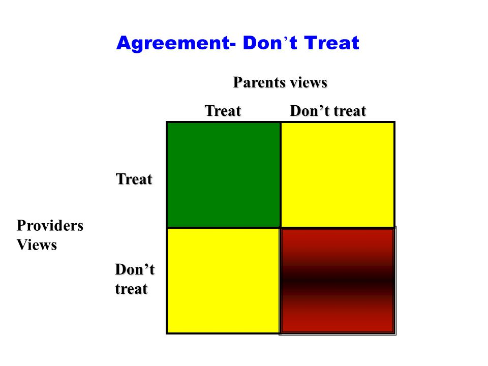 Agreement- Don ' t Treat Parents views Providers Views Treat Treat Don't treat