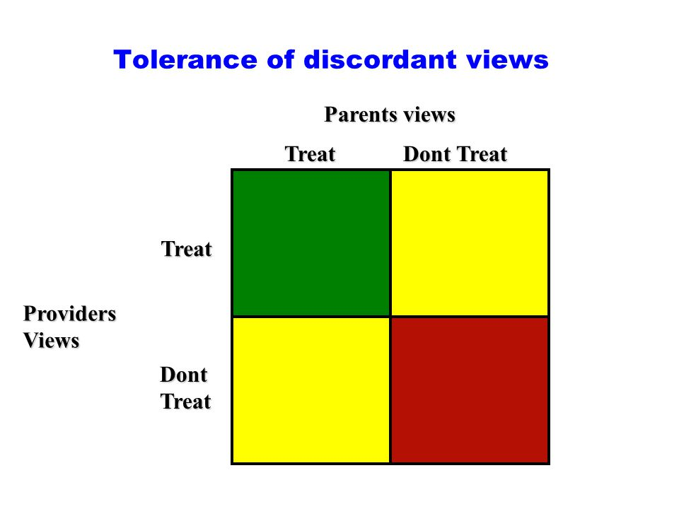 Tolerance of discordant views Parents views ProvidersViews Treat Treat Dont Treat