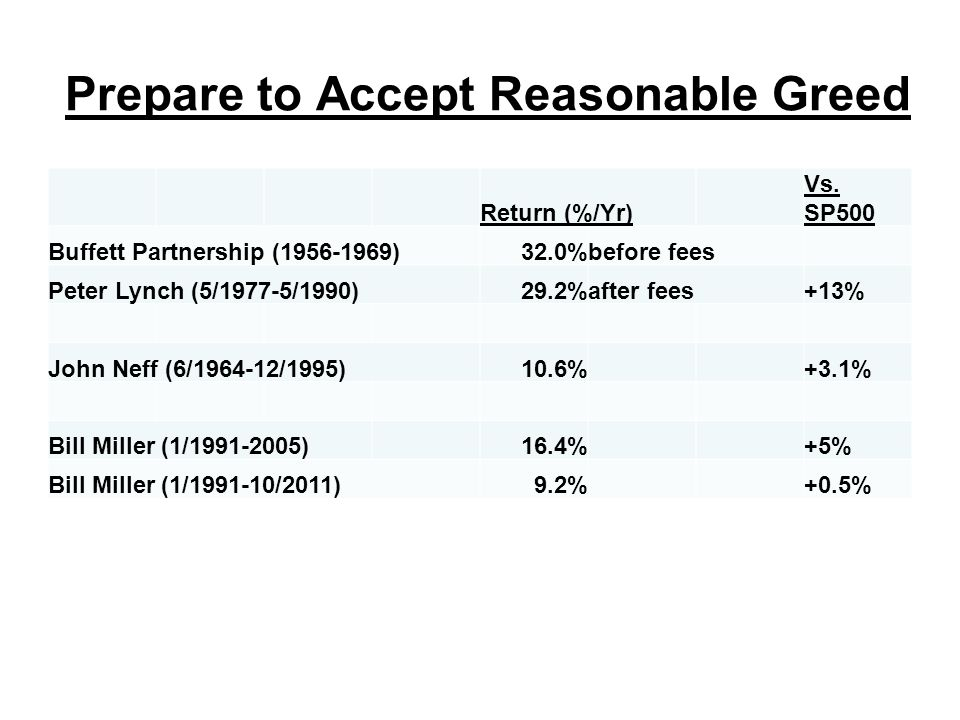 Prepare to Accept Reasonable Greed Return (%/Yr) Vs.