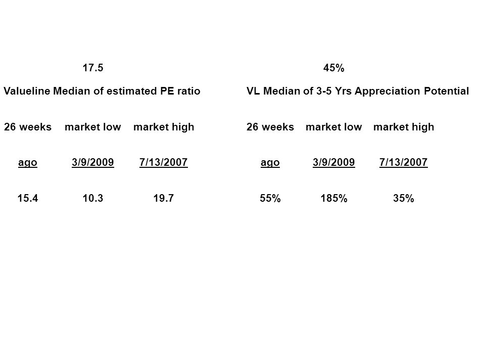 17.545% Valueline Median of estimated PE ratioVL Median of 3-5 Yrs Appreciation Potential 26 weeksmarket lowmarket high26 weeksmarket lowmarket high ago3/9/20097/13/2007ago3/9/20097/13/2007 15.410.319.755%185%35%