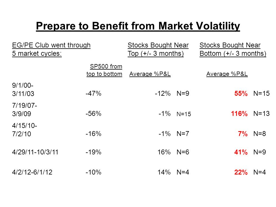 Prepare to Benefit from Market Volatility EG/PE Club went through 5 market cycles: Stocks Bought Near Top (+/- 3 months) Stocks Bought Near Bottom (+/- 3 months) SP500 from top to bottomAverage %P&L 9/1/00- 3/11/03-47%-12%N=955%N=15 7/19/07- 3/9/09-56%-1% N=15 116%N=13 4/15/10- 7/2/10-16%-1%N=77%N=8 4/29/11-10/3/11-19%16%N=641%N=9 4/2/12-6/1/12-10%14%N=422%N=4
