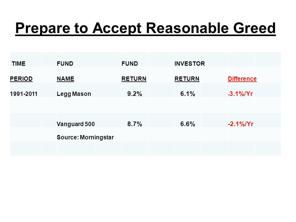 Prepare to Accept Reasonable Greed TIMEFUND INVESTOR PERIODNAMERETURN Difference 1991-2011Legg Mason 9.2%6.1% - 3.1%/Yr Vanguard 500 8.7%6.6%-2.1%/Yr Source: Morningstar
