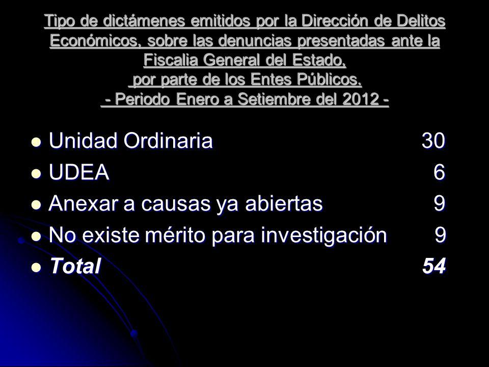 Tipo de dictámenes emitidos por la Dirección de Delitos Económicos, sobre las denuncias presentadas ante la Fiscalia General del Estado, por parte de los Entes Públicos.