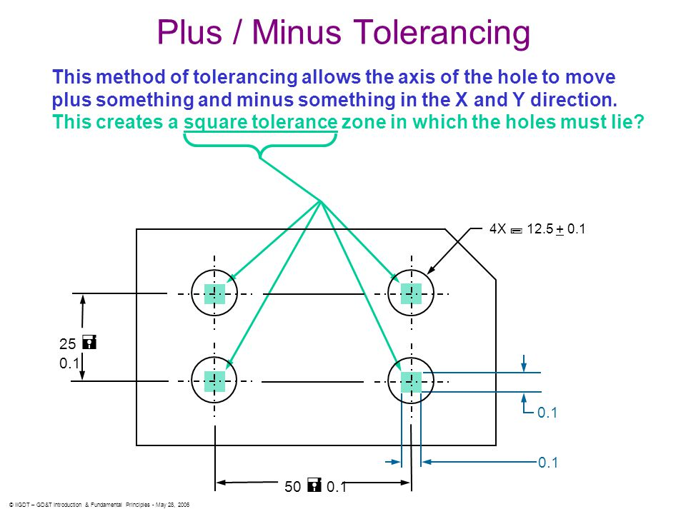 © IIGDT – GD&T Introduction & Fundamental Principles - May 28, 2006 This method of tolerancing allows the axis of the hole to move plus something and