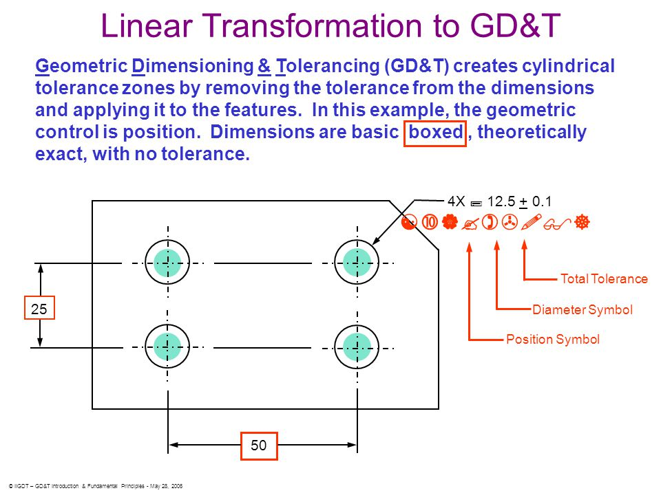 © IIGDT – GD&T Introduction & Fundamental Principles - May 28, 2006 Linear Transformation to GD&T Geometric Dimensioning & Tolerancing (GD&T) creates