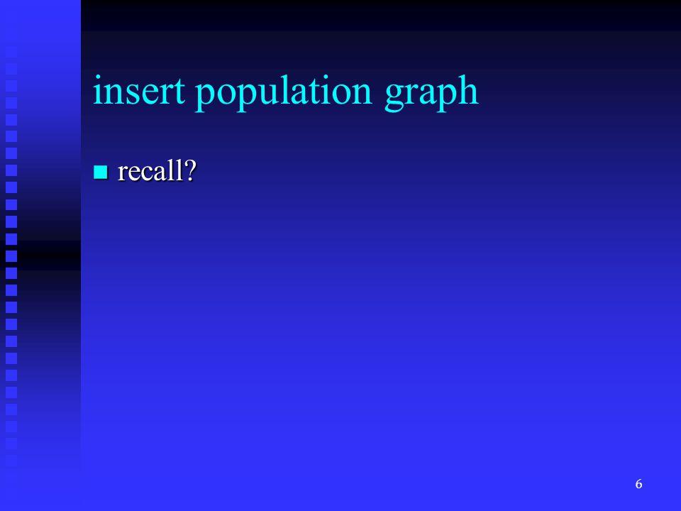 insert population graph n recall 6