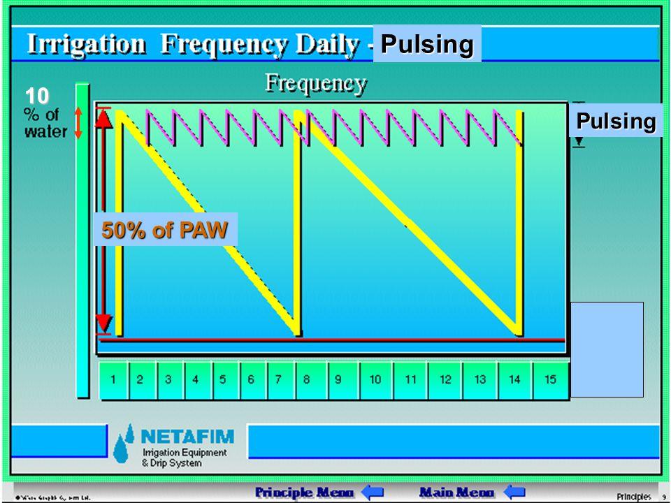 Pulsing 10 Pulsing 50% of PAW