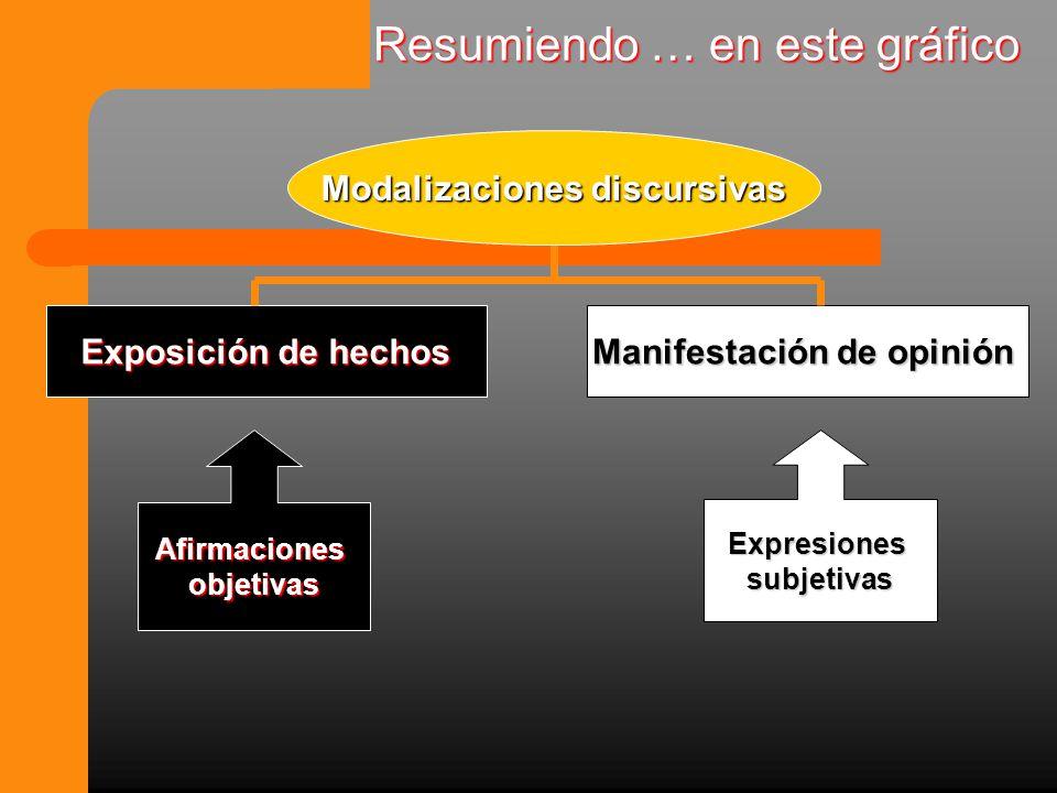 Resumiendo … en este gráfico Modalizaciones discursivas Exposición de hechos Manifestación de opinión AfirmacionesobjetivasExpresionessubjetivas