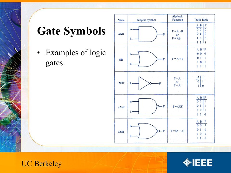 Gate Symbols Examples of logic gates.