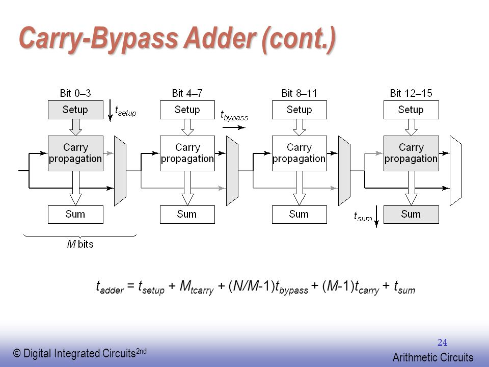 EE141 © Digital Integrated Circuits 2nd Arithmetic Circuits 24 Carry-Bypass Adder (cont.) t adder = t setup + M tcarry + (N/M-1)t bypass + (M-1)t carry + t sum