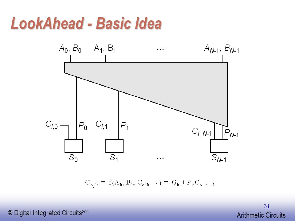 EE141 © Digital Integrated Circuits 2nd Arithmetic Circuits 31 LookAhead - Basic Idea