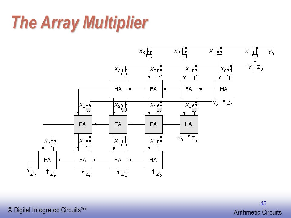 EE141 © Digital Integrated Circuits 2nd Arithmetic Circuits 45 The Array Multiplier