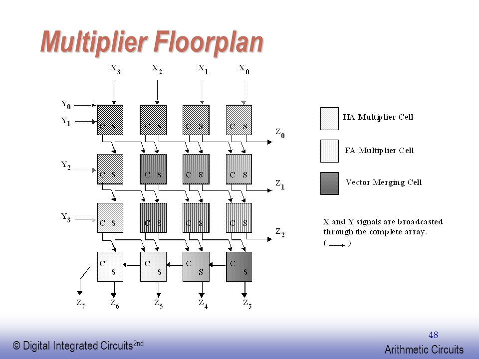 EE141 © Digital Integrated Circuits 2nd Arithmetic Circuits 48 Multiplier Floorplan