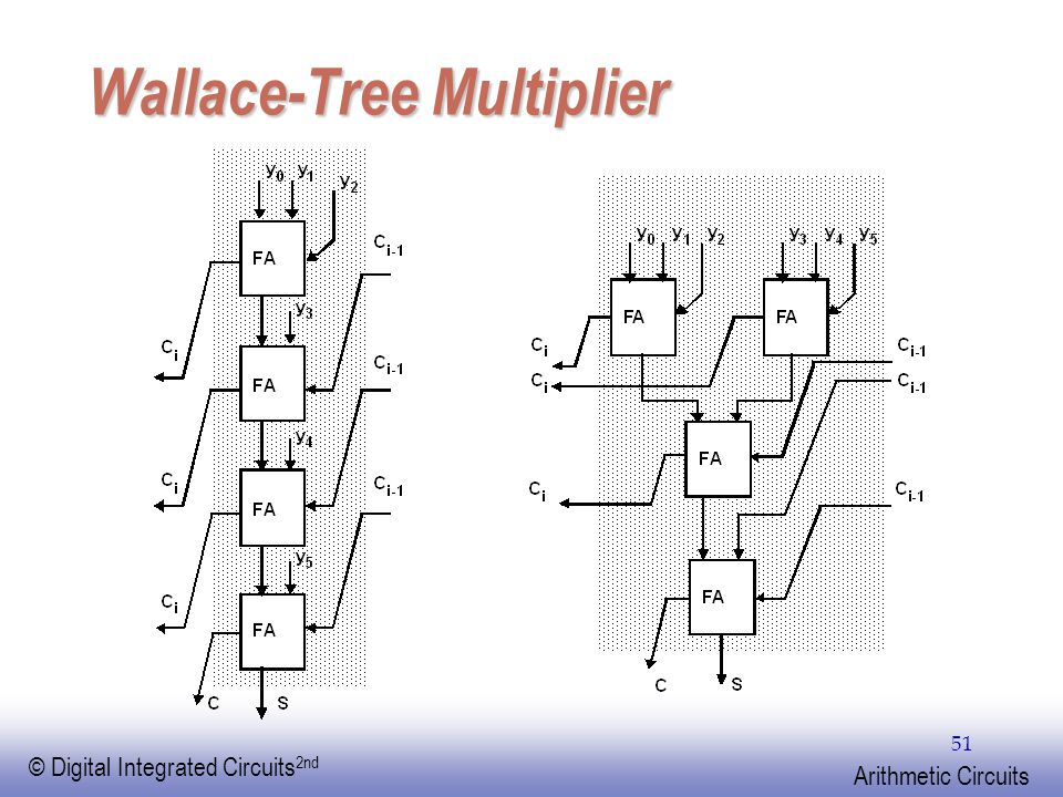 EE141 © Digital Integrated Circuits 2nd Arithmetic Circuits 51 Wallace-Tree Multiplier