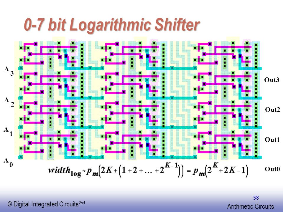 EE141 © Digital Integrated Circuits 2nd Arithmetic Circuits 58 A 3 A 2 A 1 A 0 Out3 Out2 Out1 Out0 0-7 bit Logarithmic Shifter