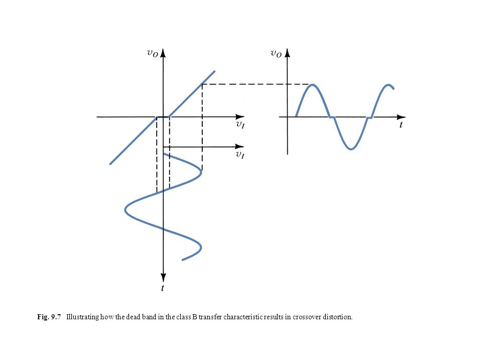 Fig. 9.7 Illustrating how the dead band in the class B transfer characteristic results in crossover distortion.
