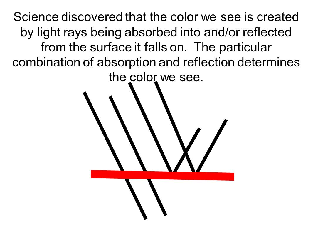 Science discovered that the color we see is created by light rays being absorbed into and/or reflected from the surface it falls on.