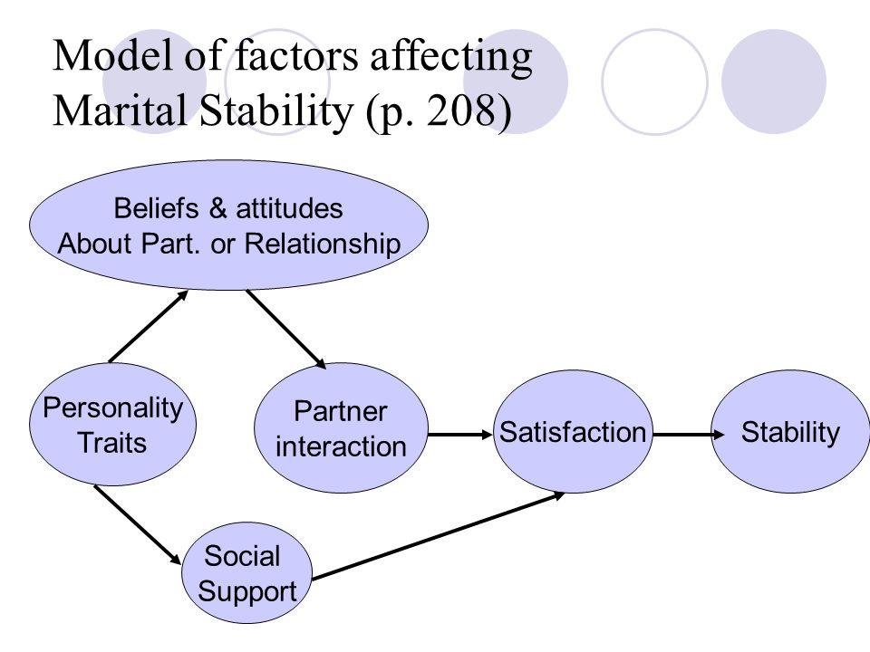 Model of factors affecting Marital Stability (p.208) Beliefs & attitudes About Part.