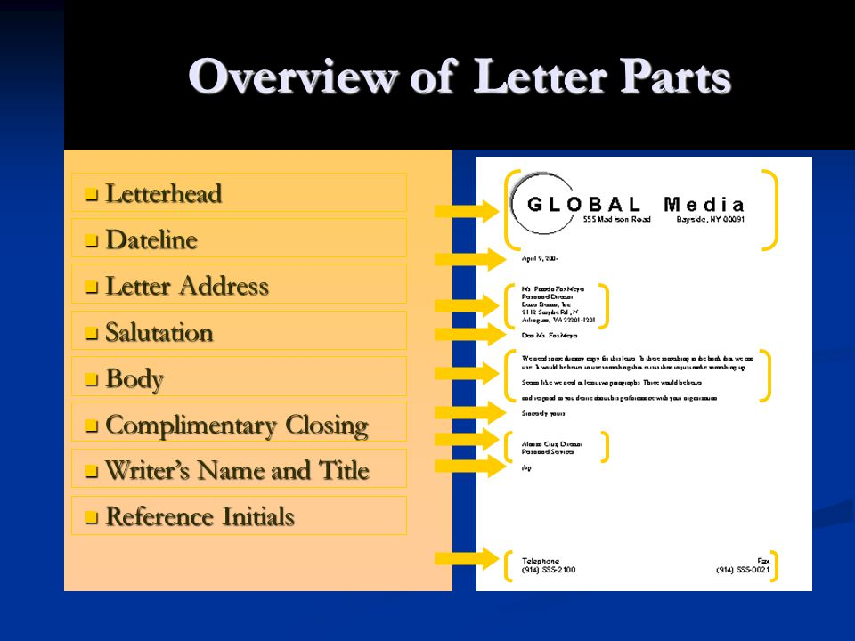 Overview of Letter Parts Letterhead Letterhead Dateline Dateline Letter Address Letter Address Salutation Salutation Body Body Complimentary Closing C