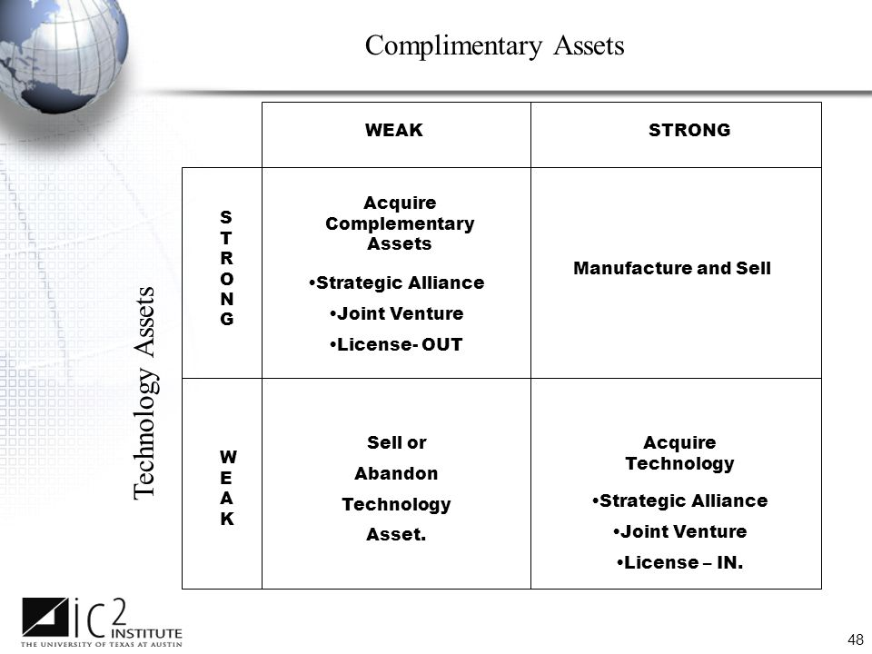 48 Complimentary Assets WEAKSTRONG STRONGSTRONG WEAKWEAK Acquire Complementary Assets Strategic Alliance Joint Venture License- OUT Manufacture and Sell Sell or Abandon Technology Asset.