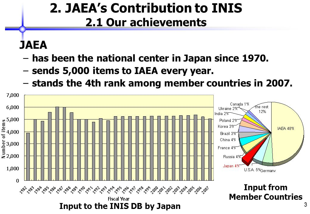 3 2. JAEA's Contribution to INIS 2.1 Our achievements JAEA –has been the national center in Japan since 1970. –sends 5,000 items to IAEA every year. –