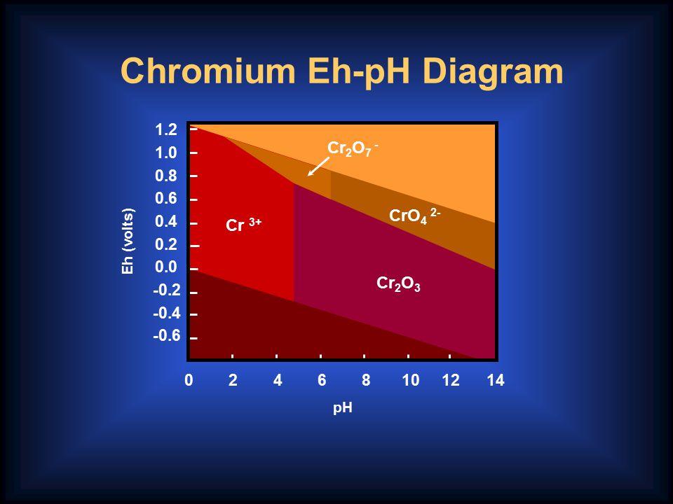 pH 1.2 1.0 0.8 0.6 0.4 0.2 0.0 -0.2 -0.4 -0.6 Cr 2 O 3 CrO 4 2- Cr 2 O 7 - Cr 3+ Eh (volts) 0 2 4 6 8 10 12 14 Chromium Eh-pH Diagram
