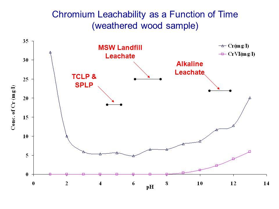 TCLP & SPLP MSW Landfill Leachate Alkaline Leachate