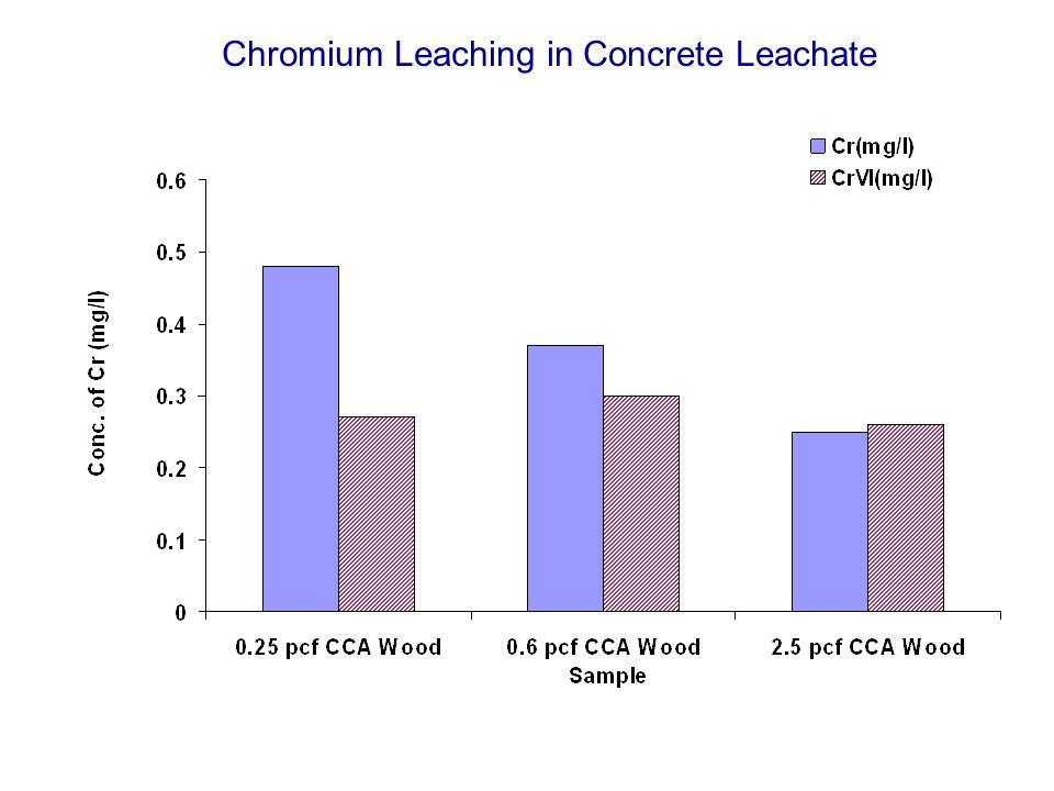 Chromium Leaching in Concrete Leachate