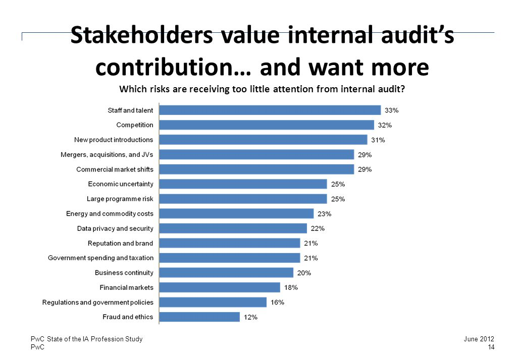 PwC Stakeholders value internal audit's contribution… and want more Which risks are receiving too little attention from internal audit? 14 June 2012Pw