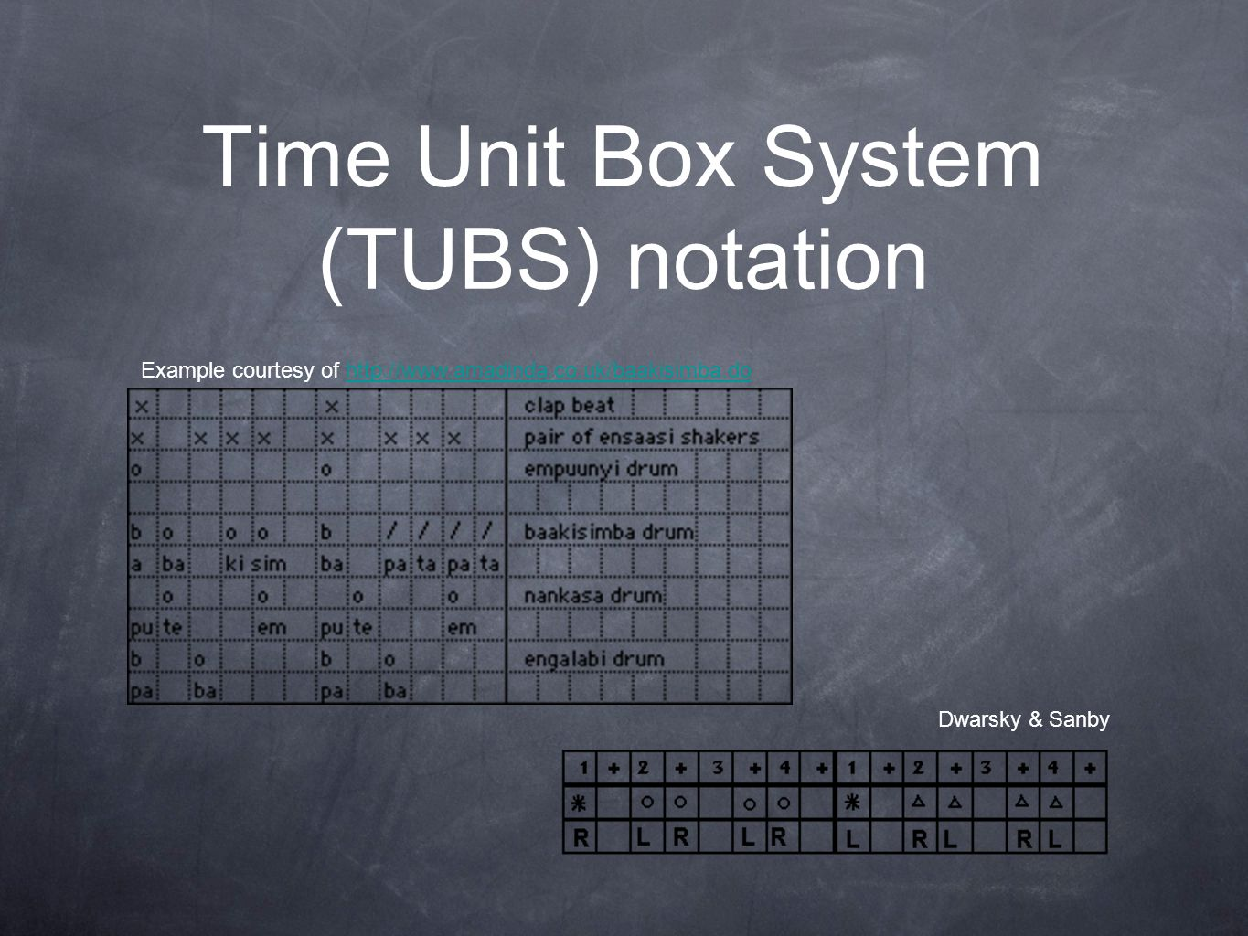 Time Unit Box System (TUBS) notation Dwarsky & Sanby Example courtesy of http://www.amadinda.co.uk/baakisimba.dohttp://www.amadinda.co.uk/baakisimba.d