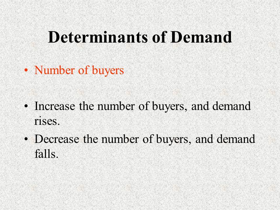 Determinants of Demand Number of buyers Increase the number of buyers, and demand rises.