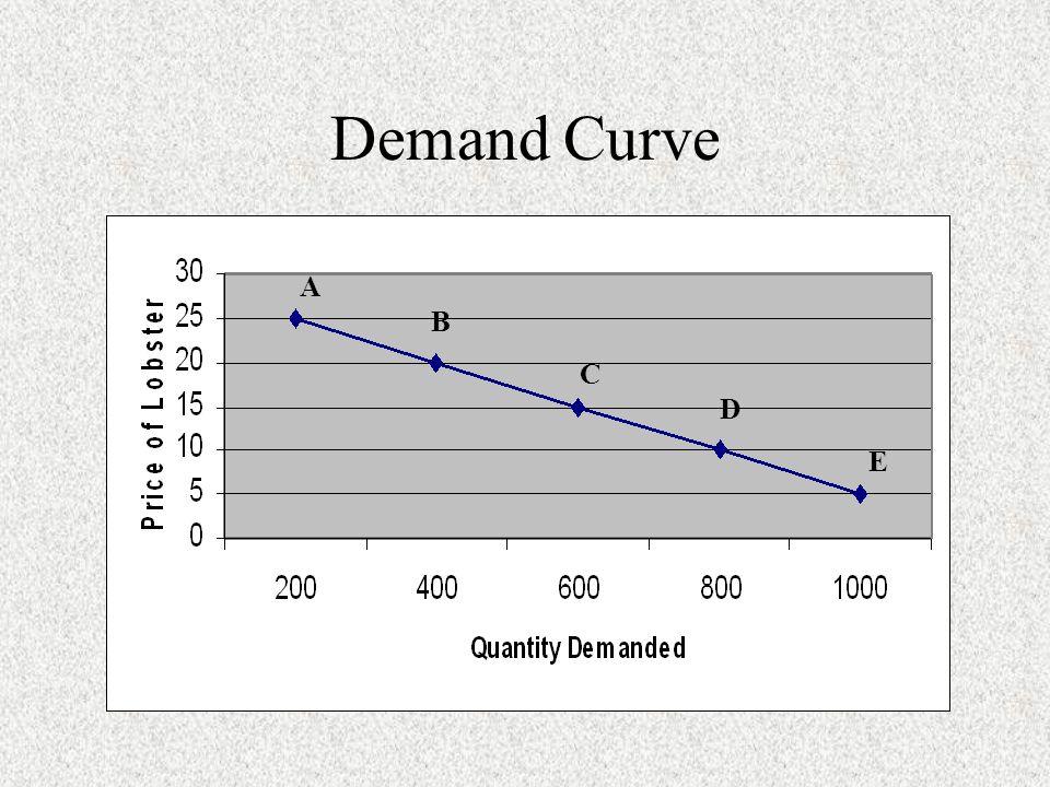 Demand Curve A B C D E