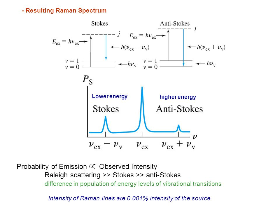 - Resulting Raman Spectrum Probability of Emission Observed Intensity Raleigh scattering >> Stokes >> anti-Stokes difference in population of energy l