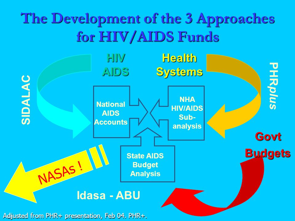 12 The Development of the 3 Approaches for HIV/AIDS Funds Health Systems PHRplus NHA HIV/AIDS Sub- analysis SIDALAC National AIDS Accounts HIV AIDS State AIDS Budget Analysis Idasa - ABUGovtBudgets Adjusted from PHR+ presentation, Feb 04.