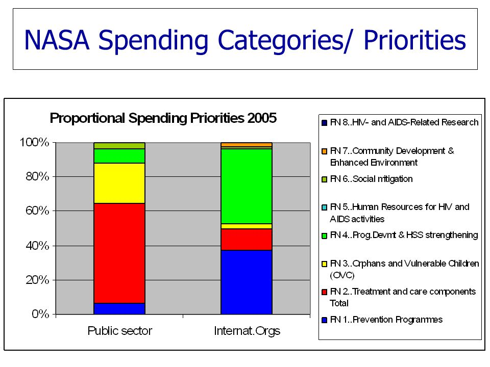 NASA Spending Categories/ Priorities