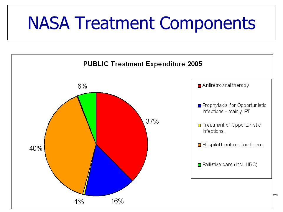 NASA Treatment Components