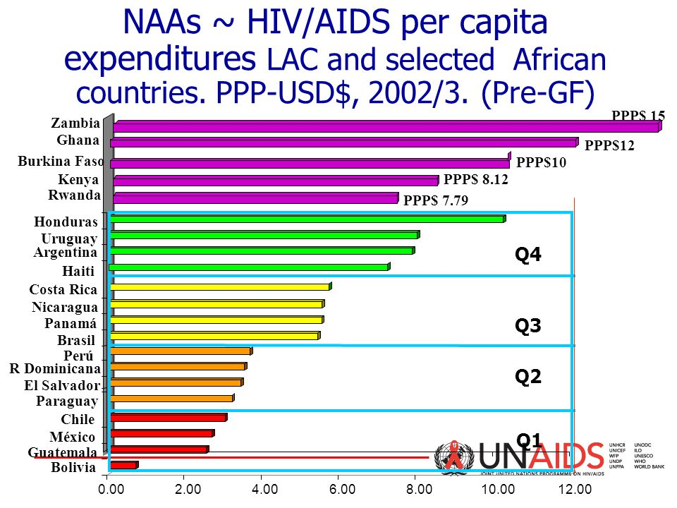 NAAs ~ HIV/AIDS per capita expenditures LAC and selected African countries.