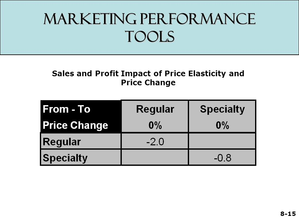 8-15 Marketing Performance Tools Sales and Profit Impact of Price Elasticity and Price Change