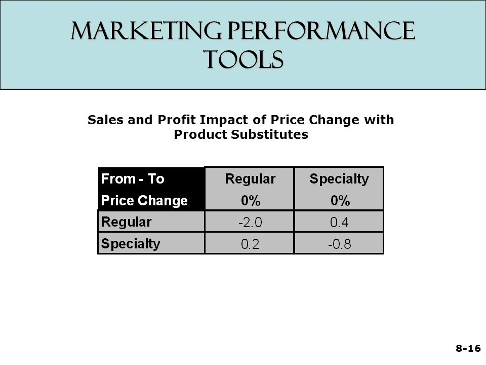 8-16 Marketing Performance Tools Sales and Profit Impact of Price Change with Product Substitutes