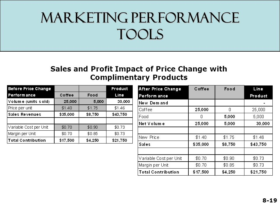 8-19 Marketing Performance Tools Sales and Profit Impact of Price Change with Complimentary Products