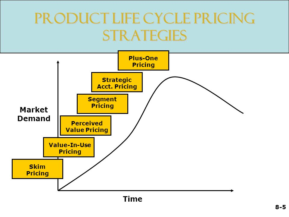 8-5 Strategic Acct. Pricing Value-In-Use Pricing Product Life Cycle Pricing Strategies Market Demand Time Skim Pricing Perceived Value Pricing Segment