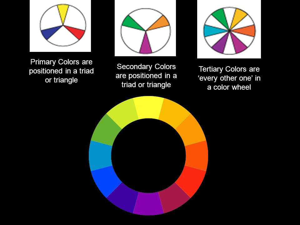 Primary Colors are positioned in a triad or triangle Tertiary Colors are 'every other one' in a color wheel Secondary Colors are positioned in a triad or triangle