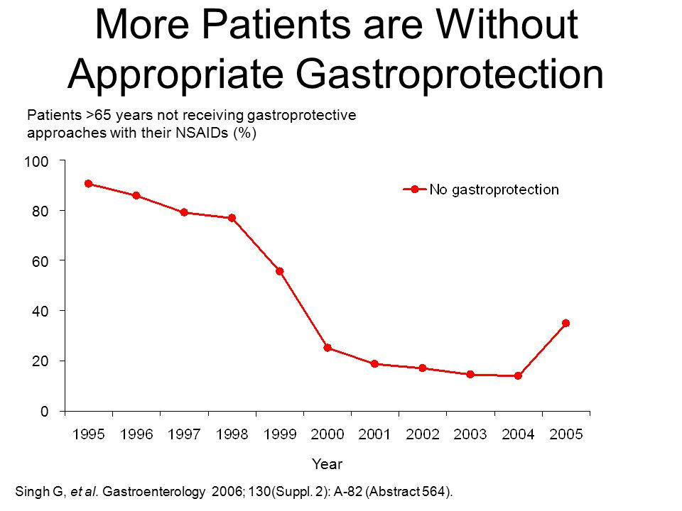 More Patients are Without Appropriate Gastroprotection Singh G, et al. Gastroenterology 2006; 130(Suppl. 2): A-82 (Abstract 564). Year 100 80 60 40 20